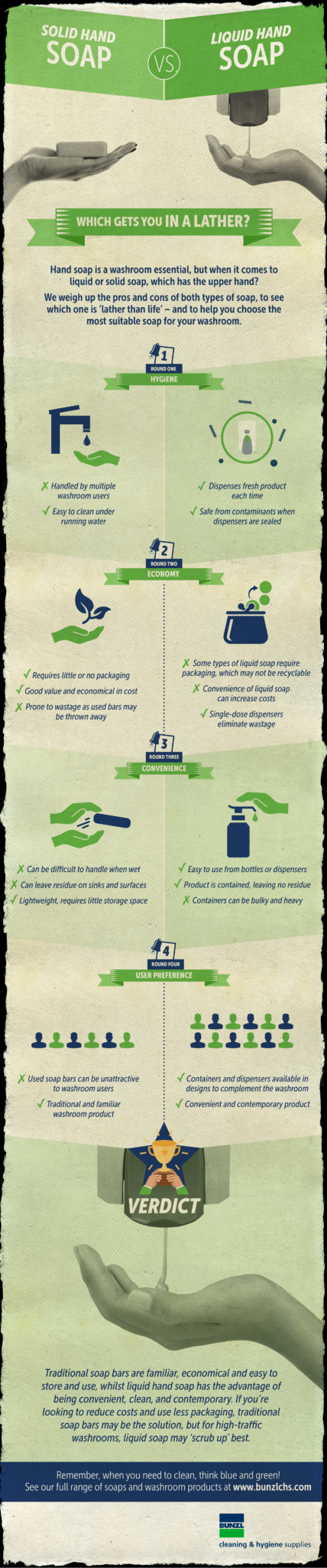 Infographic showing the advantages and disadvantages of liquid hand soap and solid bar soap