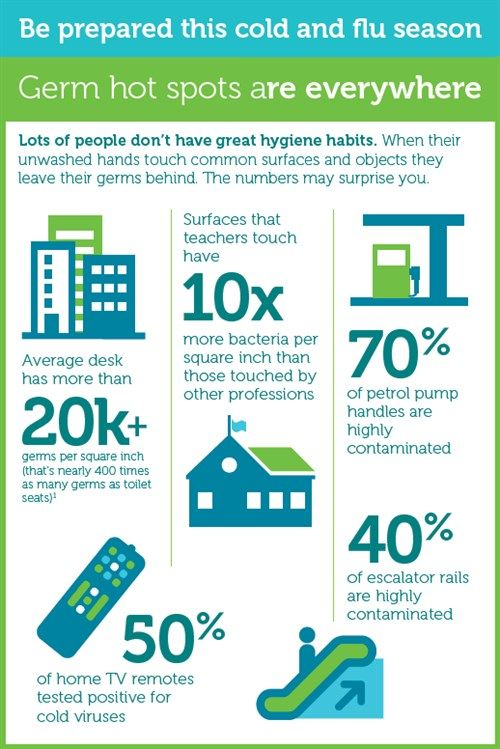 an infographic produced by Kimberly-Clark Professional as part of their Healthy Workplace Project revealed that with over 20,000 germs per square inch, the average office desk has 400 times more germs than toilet seats