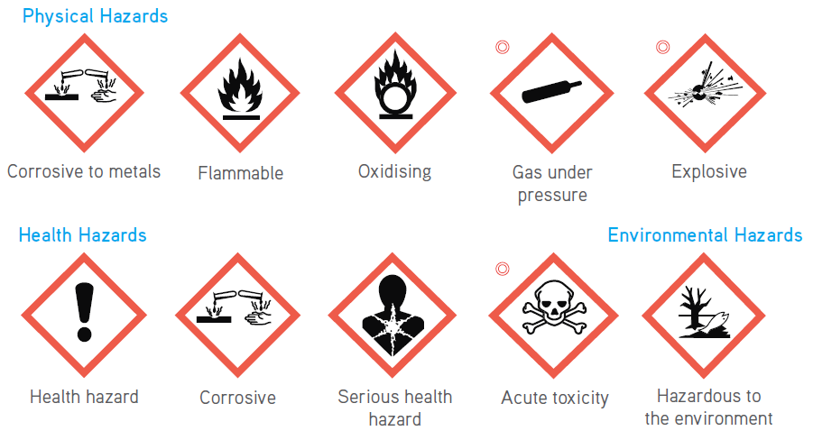 CLP Pictograms snipped