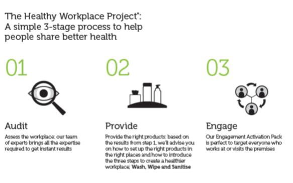 Kimberly- Clark Healthy Workplace