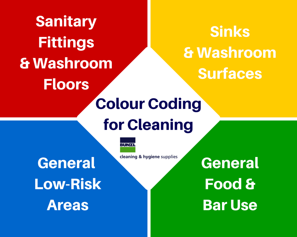 Colour Coding for Cleaning