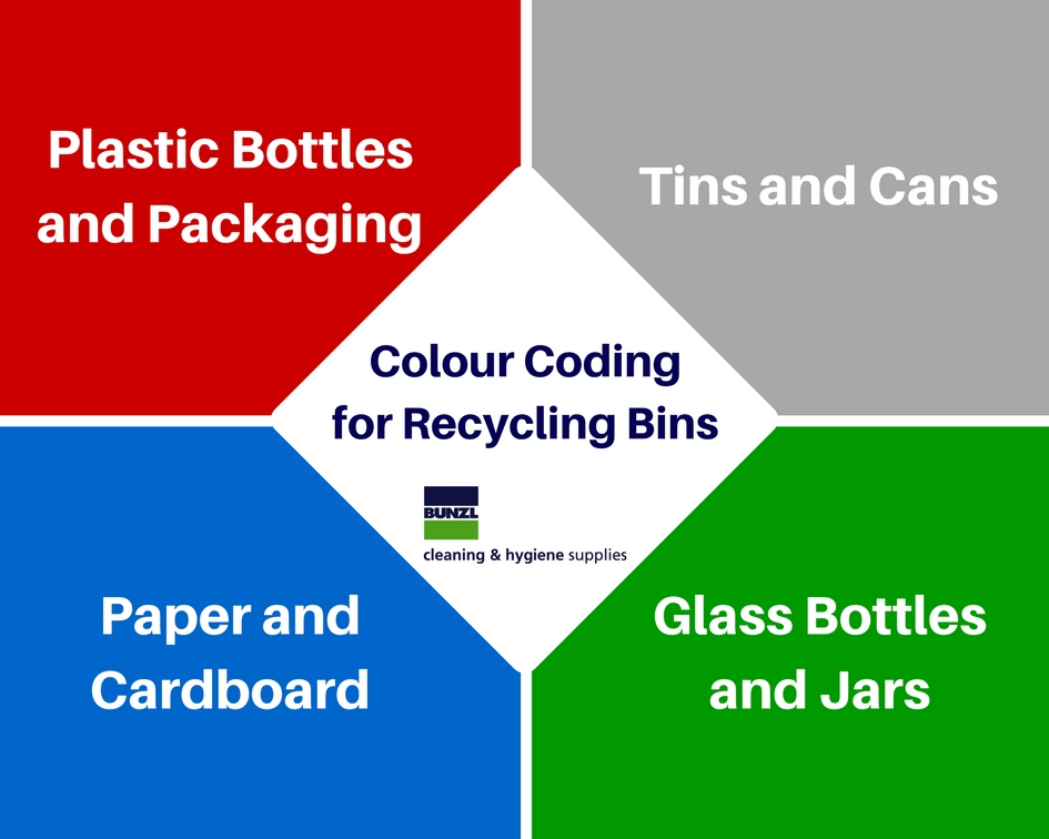 Colour Codes for Recycling Bins from Bunzl Cleaning and Hygiene Supplies