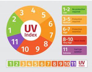 UV Levels